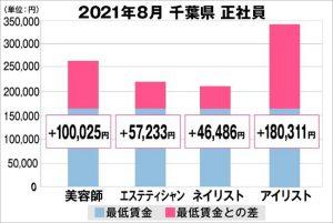 千葉県の美容業界における採用時給料に関する調査結果(正社員)2021年8月美プロ調べ